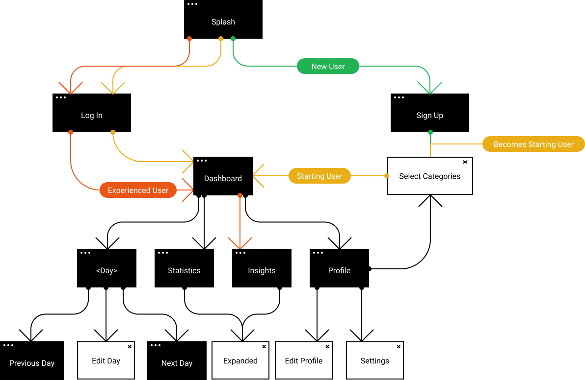 user flow diagram, divided by new, starting, and experienced users